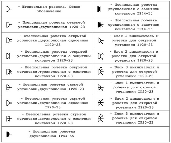 Позначення електроустановочних виробів на плані. Умовні позначення ... a8ee69230bd35