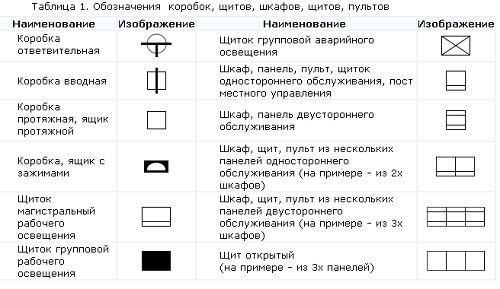 Распаячних коробка умовне позначення. Умовне позначення розеток і ... f2f6d4b10323e