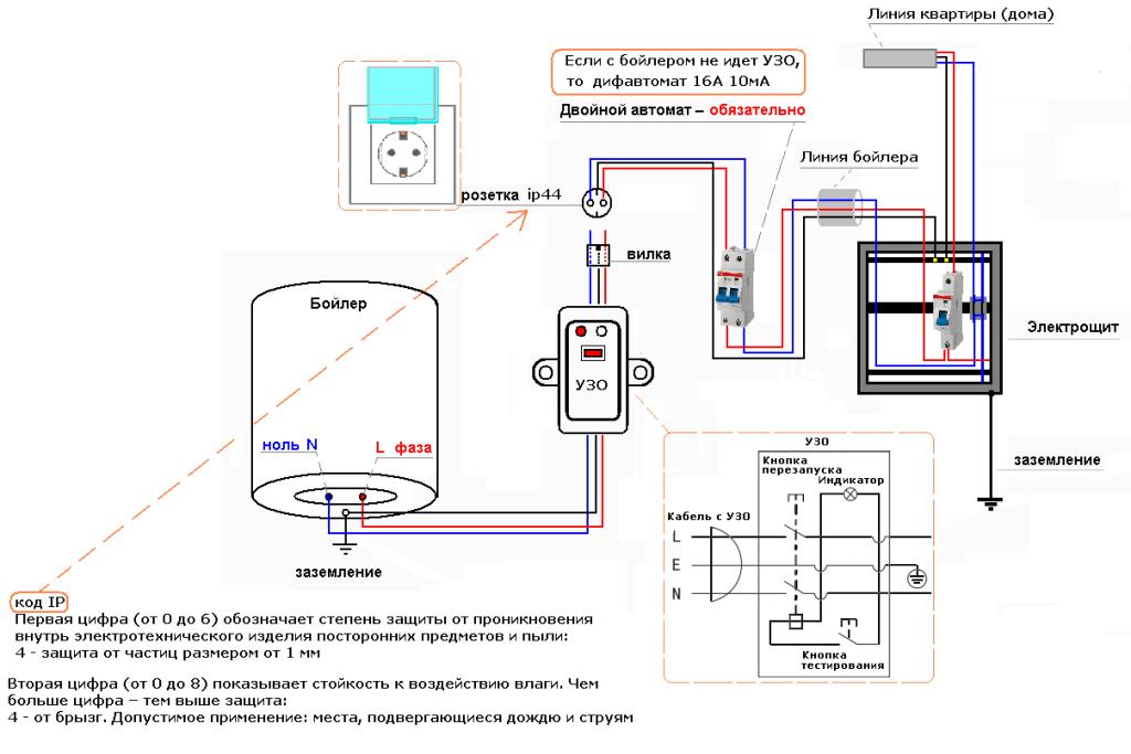 Özel bir evin elektrikli bir kazan ile ısınması: incelemeler, fiyatlar ve plan