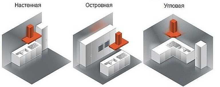Ще треба вибрати тип кухонної витяжки за способом монтажу. Відмінність -  спосіб взаємодії з меблями. За цією ознакою вони бувають  d265542c0454e