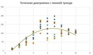 cum se adaugă o linie de tendință pe o histogramă