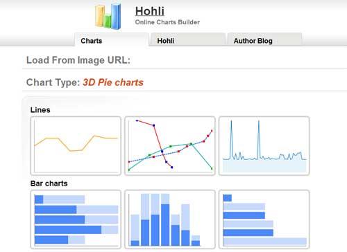 A vizuális tartalom ereje: így tedd blogod ellenállhatatlanná, Vizuális mező grafikonjai